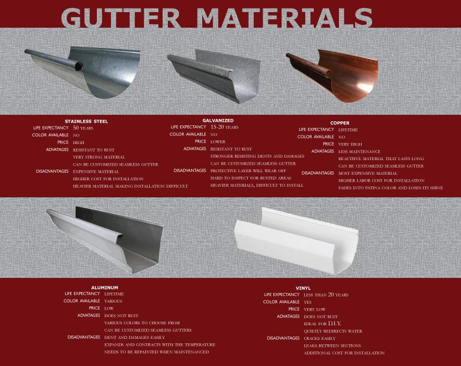 Choosing Gutter Materials Gutters Amp Guards Inc Gutters